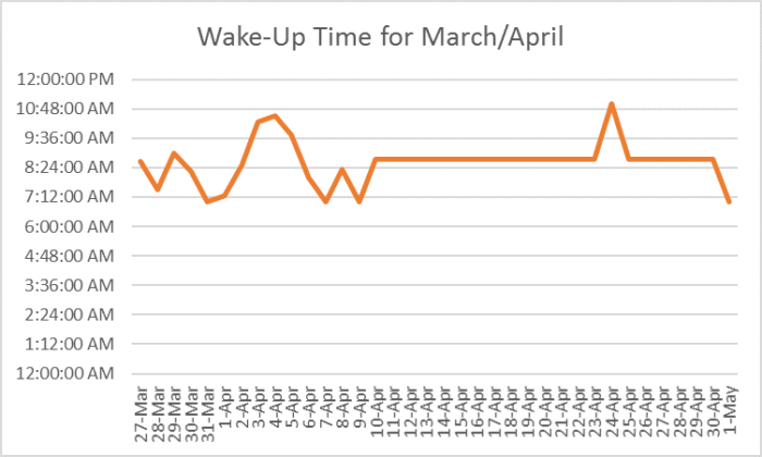 March and April Wake-up